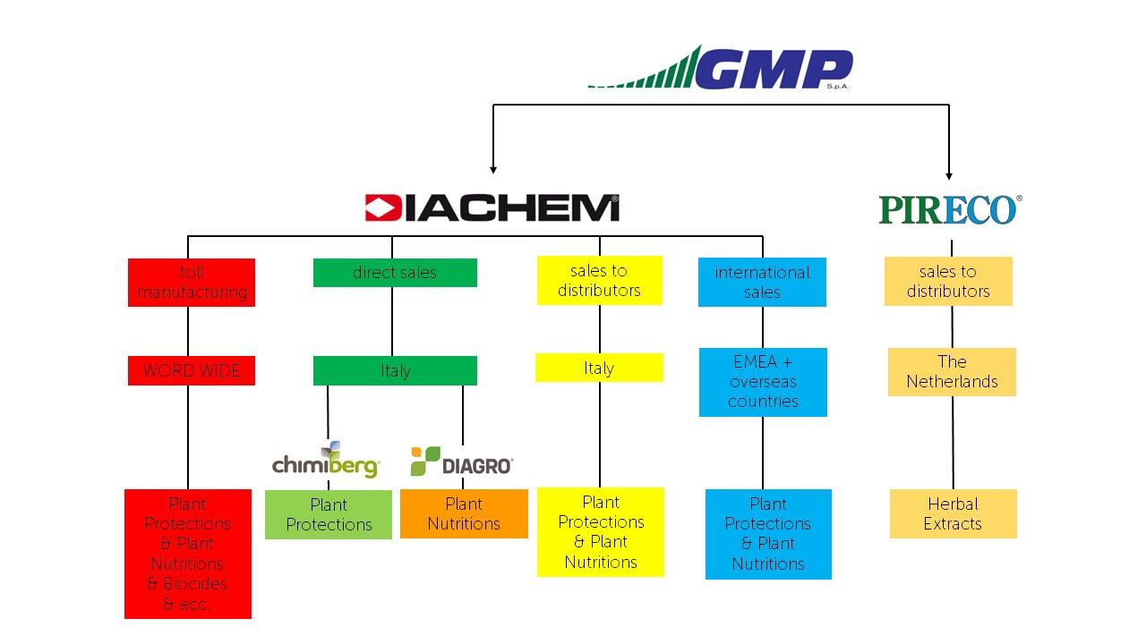Diachem Word_organization